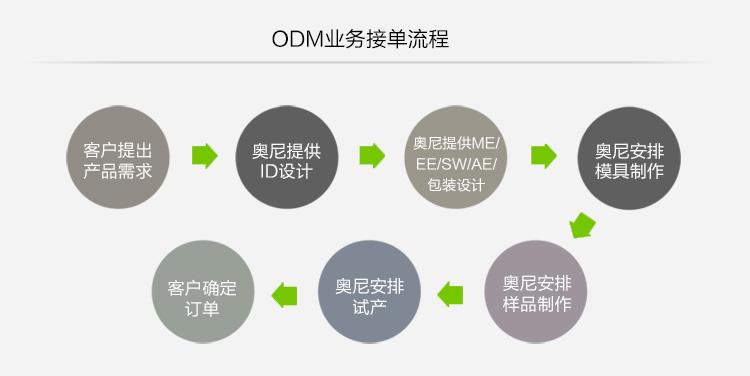 ODM业务接单流程.jpg