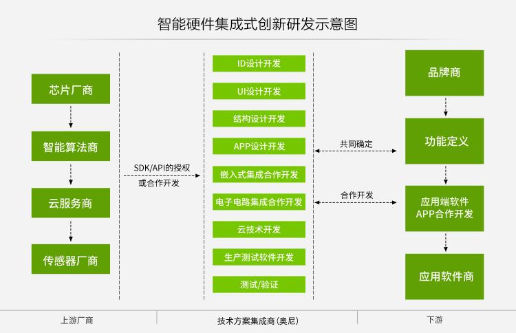 智能硬件技术集成式联合开发模式示意图.jpg